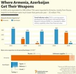 INFOGRAPHIC: Where Armenia, Azerbaijan Get Their Weapons