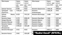Нархномаи патентҳо дар вилоятҳои Русия