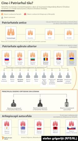 Moldova - Cine este Patriarhul tău? infografic