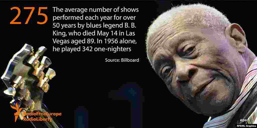 275 - среднее количество концертов, которые ежегодно давал выдающийся джазовый гитарист Би Би Кинг, скончавшийся 14 мая в возрасте 89 лет.