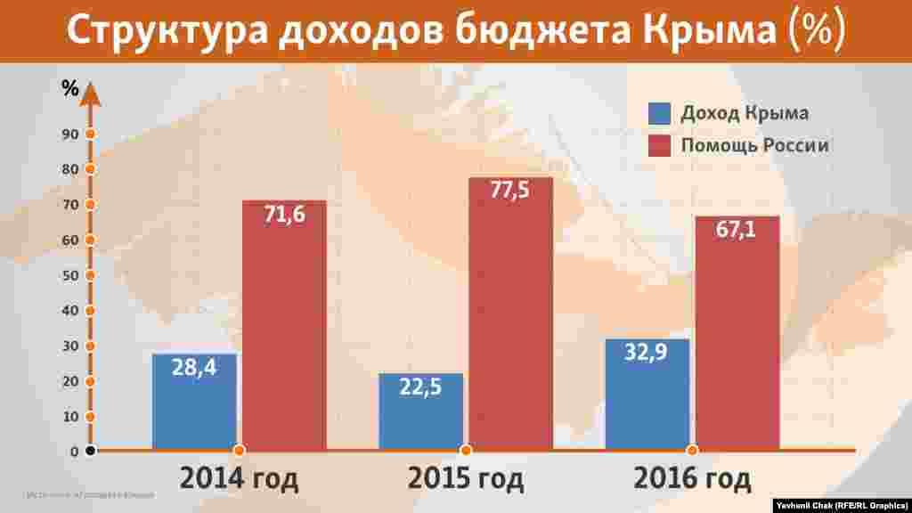 Буквально два роки тому Крим був наполовину самодостатнім, однак після російської анексії про це довелося забути. Виною тому низький туристичний потік і міжнародні санкції щодо Росії. Тому в 2014 році субсидії з федерального бюджету Росії в кримський бюджет склали 71,6%, у 2015 році – 77,5%, а в першому півріччі 2016 року – 67,1%