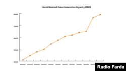 Iran's nominal power generation capacity (MW)