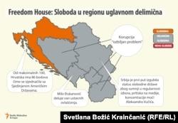 Freedom House: Sloboda u regionu uglavnom delimična