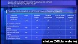 Дані ЦВК Росії про наявність судимостей у кандидатів у депутати Держдуми