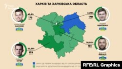 У Харкові Слюсарєв має вплив на кадрову політику ‒ зокрема, на формування частини списку «Слуги народу» на мажоритарних округах