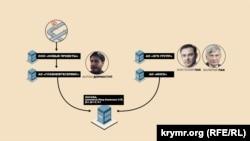 Схема связи Антона Дорноступа с семьей экс-чиновника Министерства природных ресурсов России Валерия Пака