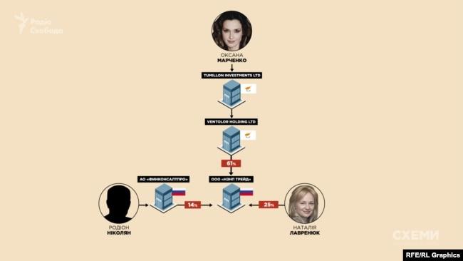 З 2018 року Віктор Медведчук і Тарас Козак мають спільну нафтовидобувну компанію у РФ, оформлену на їхніх дружин