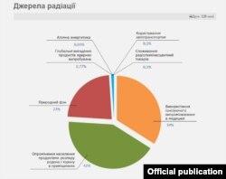 Інфографіка з сайту ДП «Бар'єр»
