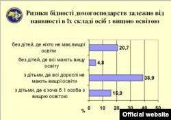 За даними Інституту демографії і соціальних досліджень НАН України