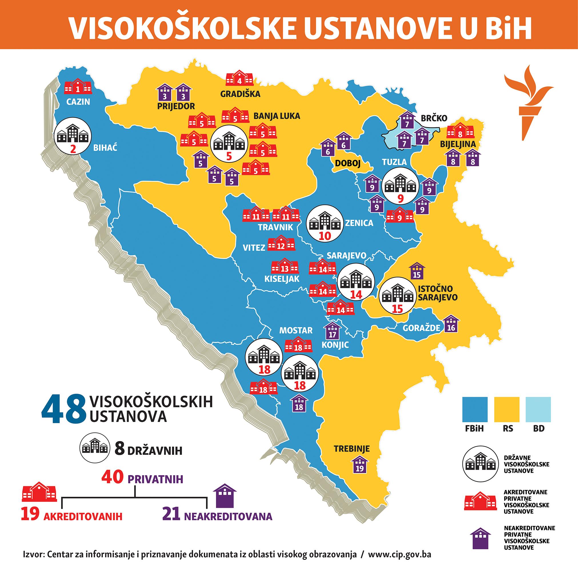 univerziteti u BiH