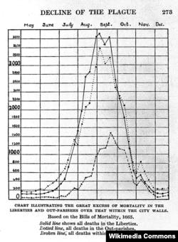 """Кривая лондонской чумы 1665 года. График составлен на основании статистики смертности, публиковавшейся в период эпидемии. Из книги Уолтера Джорджа Белла """"Великая чума 1665 года в Лондоне"""", 1924 год"""