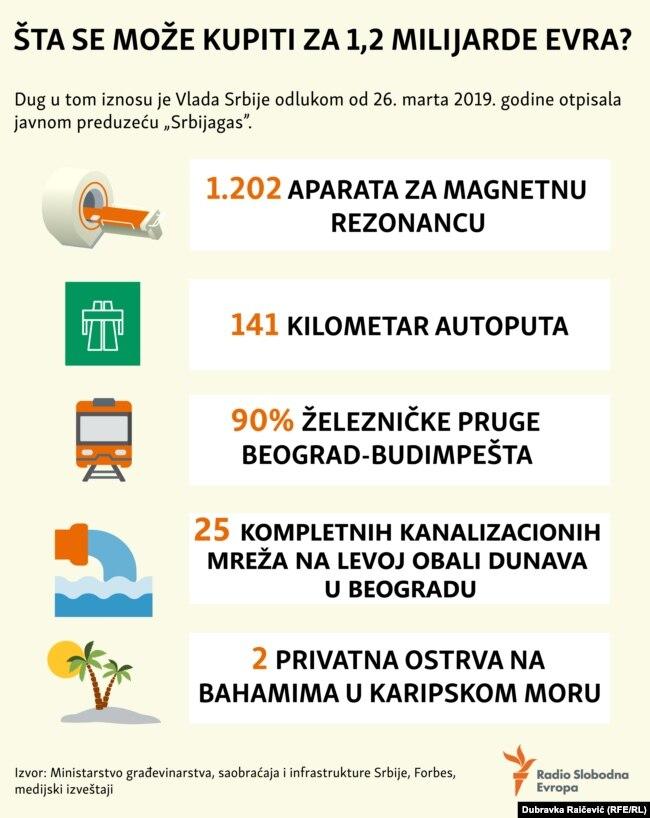 INFOGRAFIKA: Šta se može kupiti za 1,2 milijardu evra?