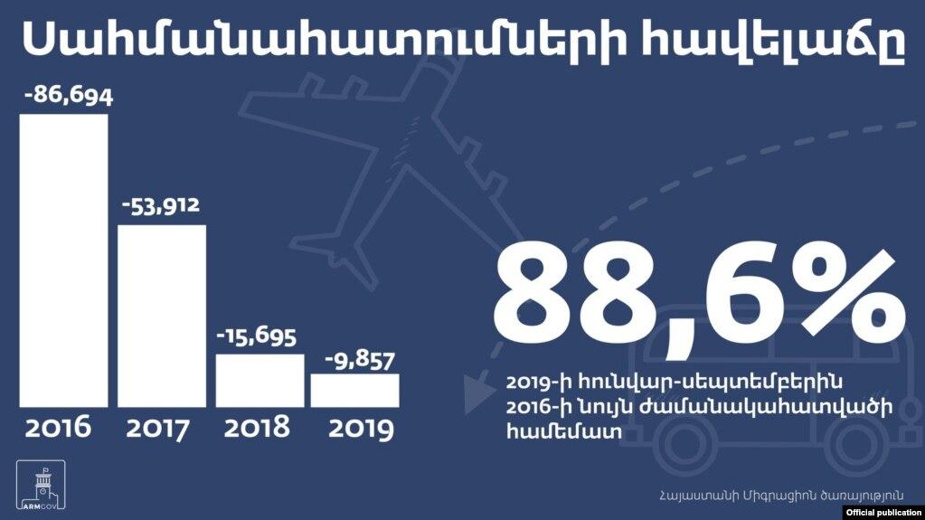 Согласно официальной статистике, эмиграция из Армении снизилась