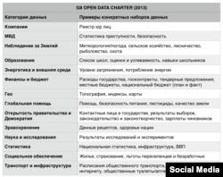Приклади відкритих державних даних, інфографіка організації SocialBoost
