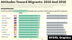 INFOGRAPHIC: Attitudes Toward Migrants: 2010 And 2018