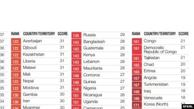 Казахстан в Индексе восприятия коррупции, опубликованном международной организацией Transparency International в 2017 году.