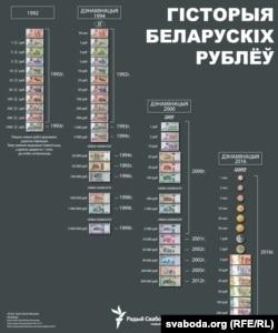 Гісторыя беларусіх рублёў