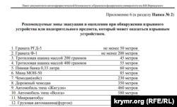 Рекомендации КФУ об обращении с опасными предметами
