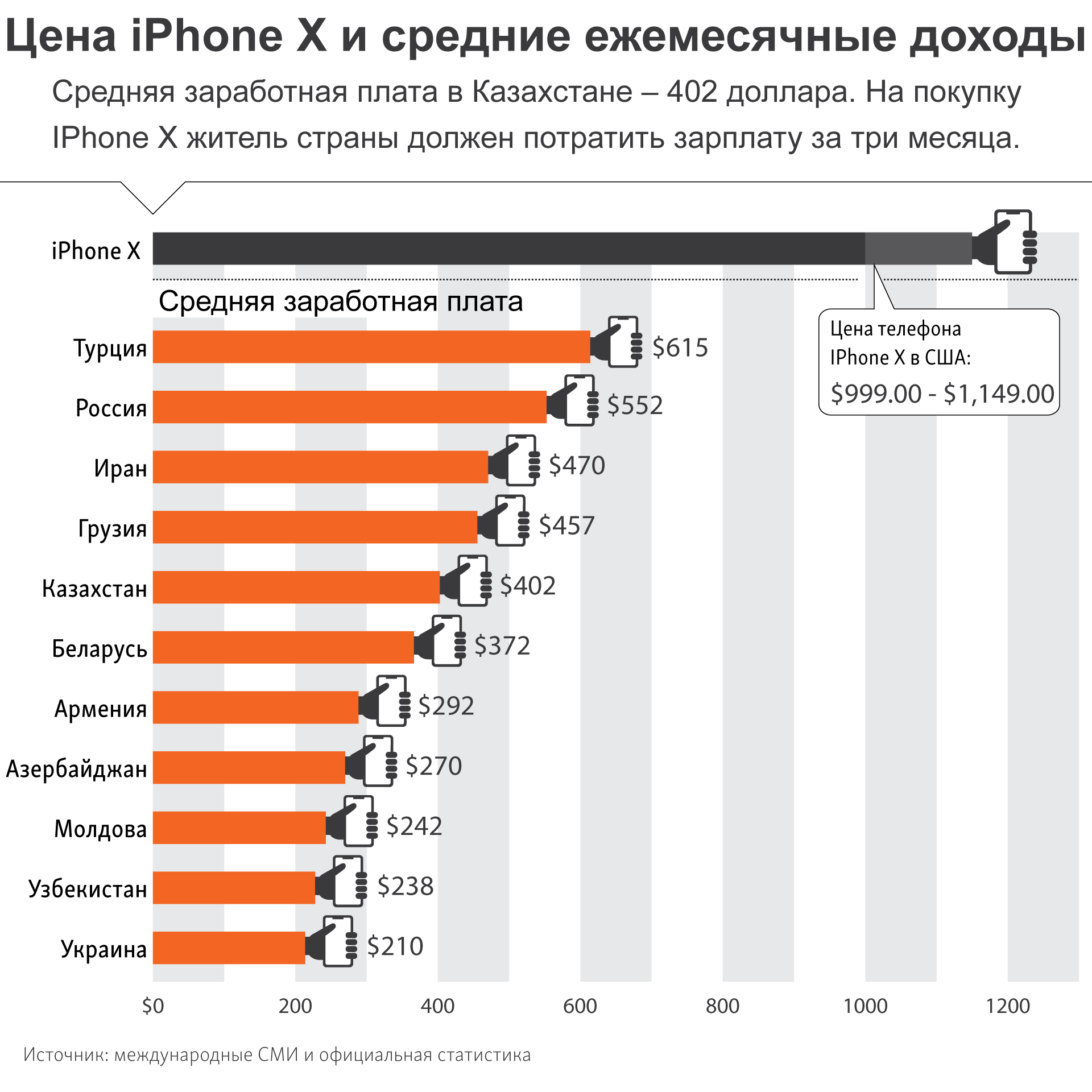 infographic about iphonex price