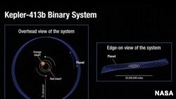 Кепплер–413б планетасы.