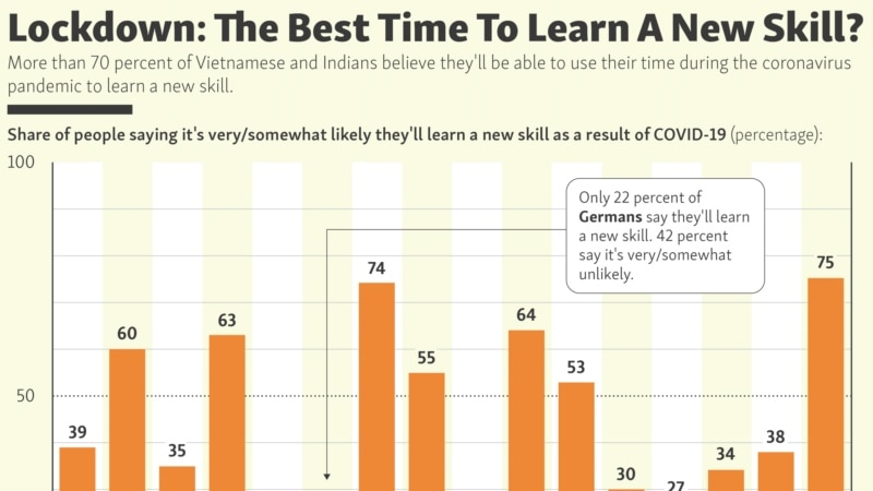 Lockdown: The Best Time To Learn A New Skill?