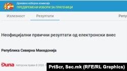 Паднат сајтот за изборни резултати на ДИК