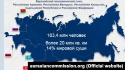 Harta Uniunii Economice Eurasiatice