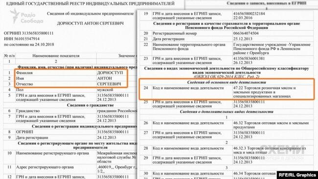 Витяг з російського реєстру фізичних осіб-підприємців щодо Антона Дорноступа
