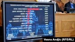 Rezultati izbora u Republičkoj izbornoj komisiji