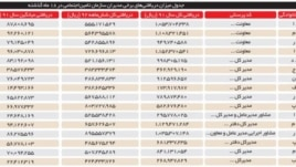 جدول مبالغ دریافتی مدیران ارشد سازمان تامین اجتماعی از ابتدای سال ۱۳۹۱ تا انتهای شهریور ۱۳۹۲ - روزنامه شرق