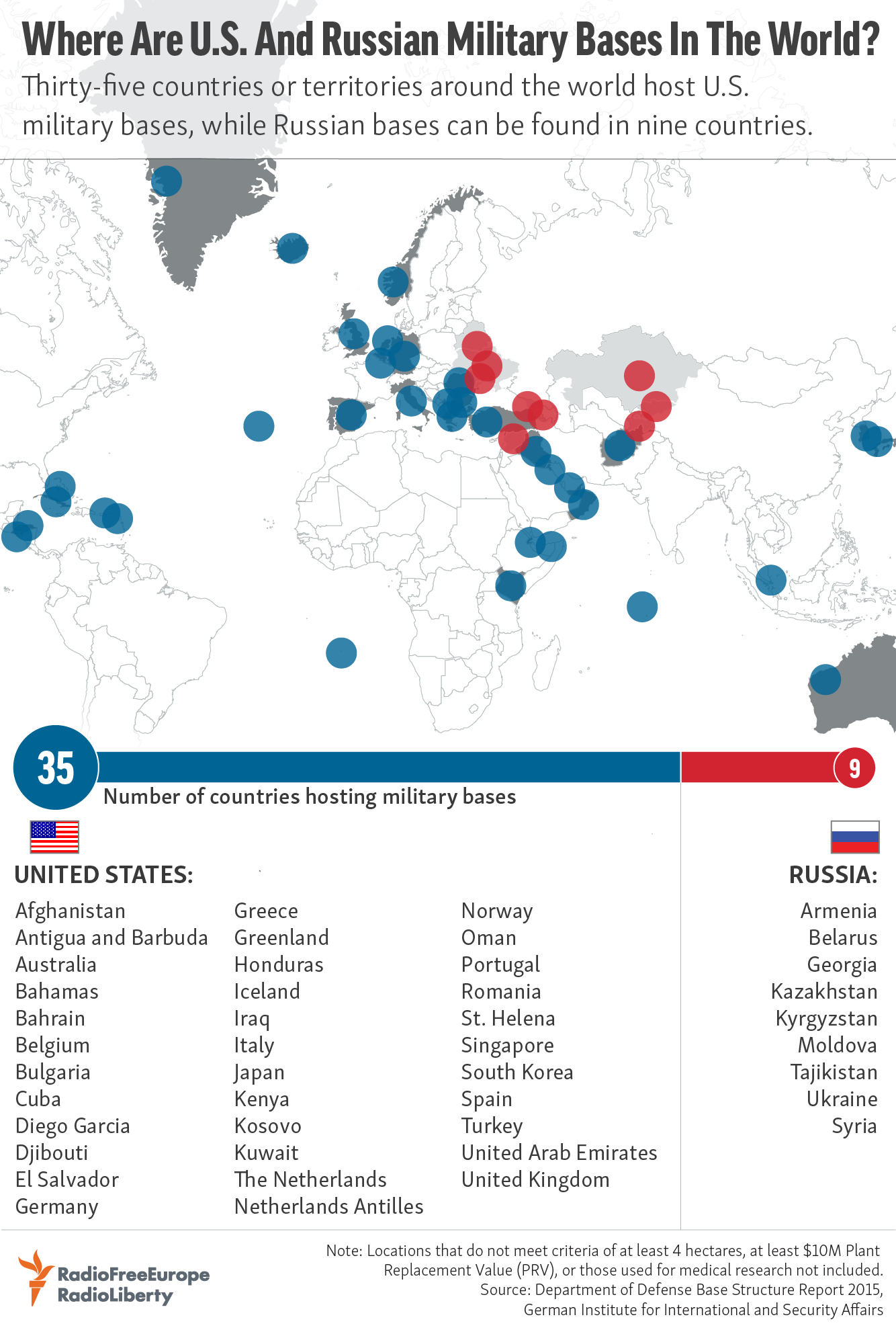 Where Are US And Russian Military Bases In The World