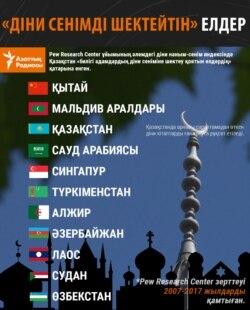 restrictive policies religion pew research kazakh