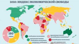 """Среди 180 стран и регионов мира в рейтинге 2020 года лишь шесть экономик <a href=""""https://www.heritage.org/index/ranking"""">определены</a> как &ldquo;свободные&rdquo;: в Сингапуре, Гонконге, Новой Зеландии, Австралии, Швейцарии и Ирландии <em>(сводные индексы &ndash; выше 80)</em>.<br /> Еще в 31-ой стране &ndash; как &ldquo;преимущественно свободные&rdquo;. Причем в этой категории &ndash; лишь 5 из стран &ldquo;большой семерки&rdquo; (G7). Экономик двух следующих категорий - &ldquo;умеренно свободные&rdquo; и &ldquo;преимущественно несвободные&rdquo; - в мире, по текущим <a href=""""https://www.heritage.org/index/ranking"""">оценкам</a> Heritage Foundation, оказывается поровну."""