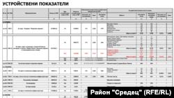 """Таблицата е извадена от Подробния устройствен план, публикуван на сайта на район """"Средец"""""""