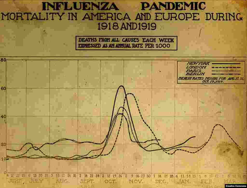 "A chart showing the dramatic spike in deaths in the autumn of 1918, when the ""second wave"" of the virus swept the world. The influenza was particularly lethal for people in their physical prime, with the average age of death around 28."