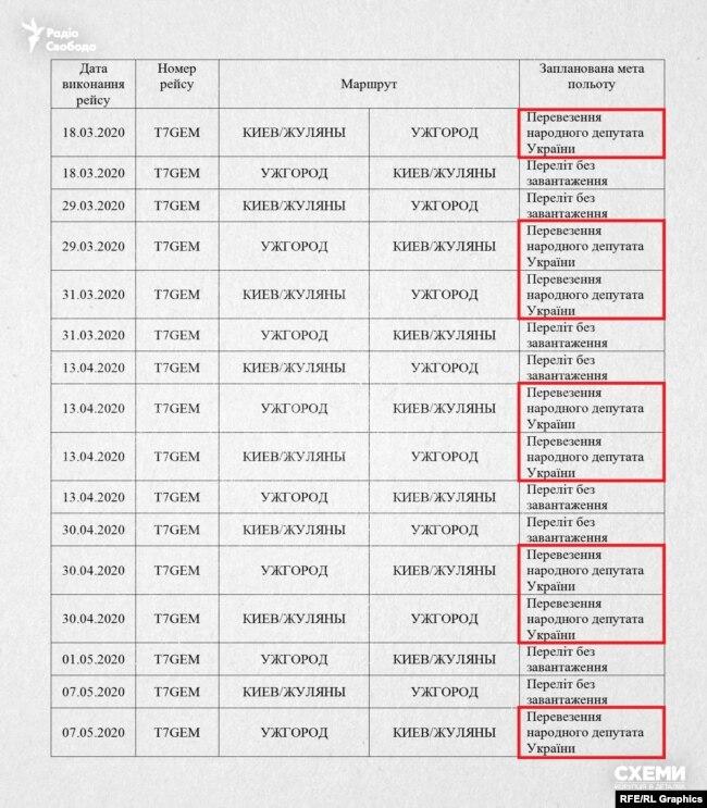 У 8 з цих виконаних авіарейсів була зазначена мета польоту: «Перевезення народного депутата України»