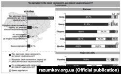 Інфографіка із дослідження Центру Разумкова