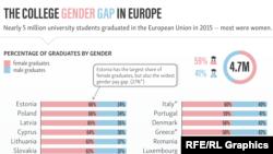 Avropa kolleclərində gender uçurumu