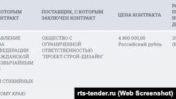 Будувати рятувальний і пожежний пости біля під'їздів до Кримського мосту на Тамані буде ТОВ «Проект-буд-дизайн»