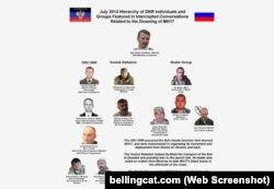 Ключевые лица, подозреваемые в транспортировке российской ракетной установки «Бук»