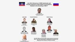 Vinovații de doborârea avionului malaezian MH17 pe 17 iulie 2014 in estul Ucrainei