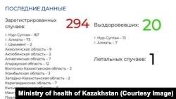 Данные по коронавирусу в Казахстане министерства здравоохранения от 30 марта 2020 года.