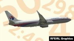 Сьогодні п'ята річниця катастрофи малайзійського літака «Боїнг-777»