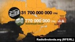 Сумма, которую украинские предприятия, которые работают на оккупированной территории, принесли в украинский бюджет за 2016 год (данные СБУ)