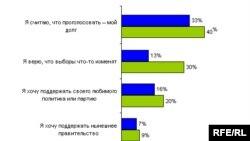 Граждане России не ждут изменений от выборов