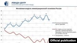 Изменение настроений россиян по отношению к мигрантам, данные «Левада-центра».