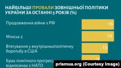 «Українська призма»: найбільші провали у міжнародній політиці за 5 років