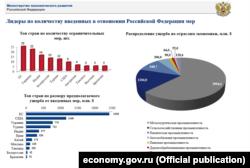 Санкции в отношении России. Данные министерства экономического развития России