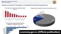 Ötən il Rusiyaya ticarət sanksiyası tətbiq etmiş ölkələr