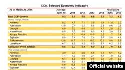 Таблица роста ВВП для стран Кавказа и Центральной Азии согласно прогнозу МВФ.